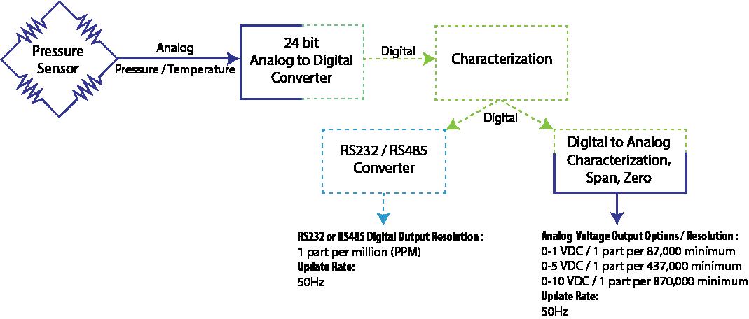 Analog Output Schematic