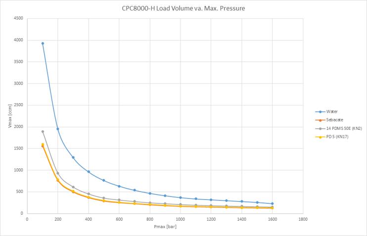 CPC8000-H oil v water