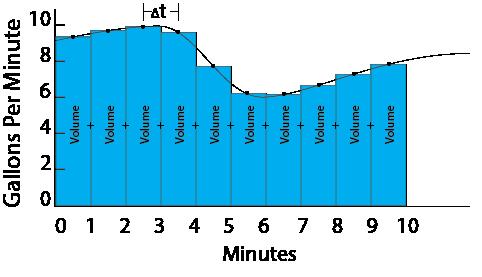 FlowRate-Volume Figure2