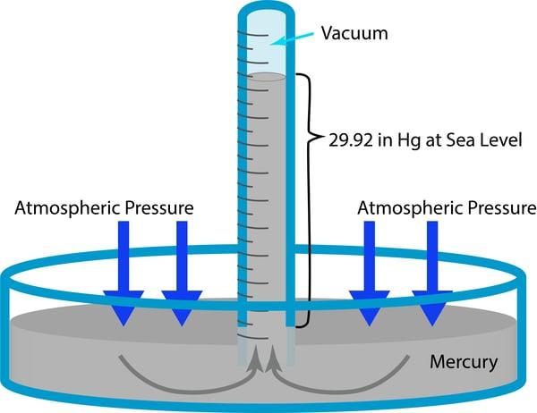 Mercury Manometer