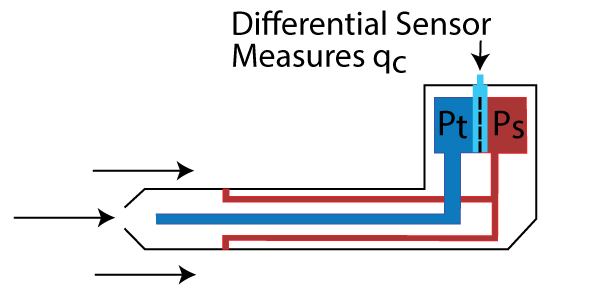 Illustration of pitot tube