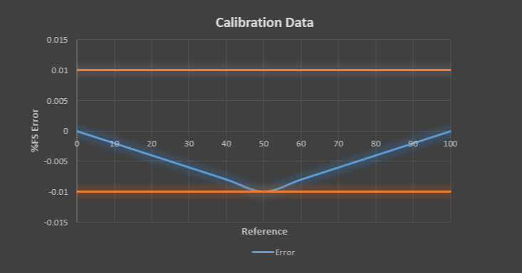 as found calibration data